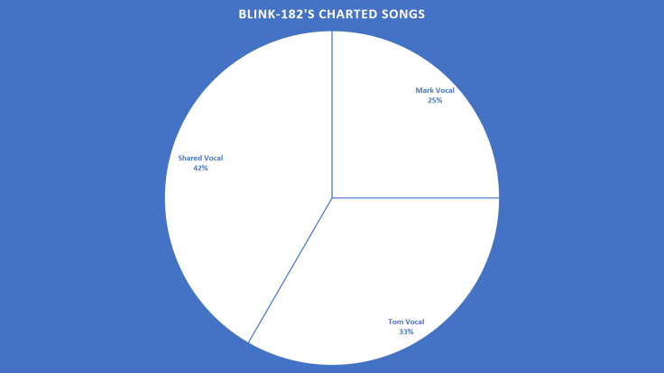 Blink-182 Vocals Blue and White