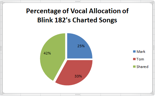 Vocal Allocation