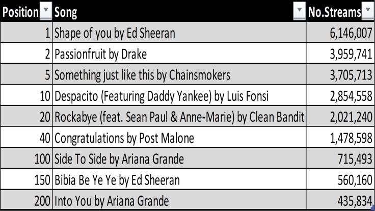 Spotify Top 200 04 04 2017 2258