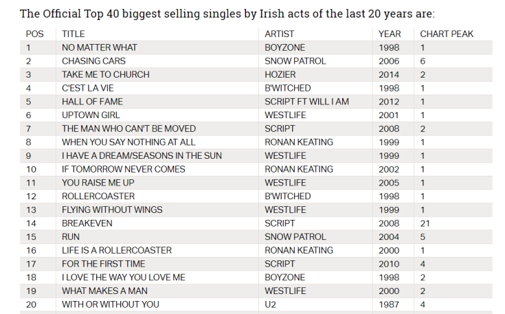 Succesful irish acts in UK last 20 Years
