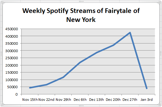 fairytale of new york weekly streams