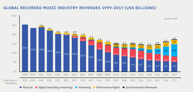 global recorded music industry revenues 1999 2017