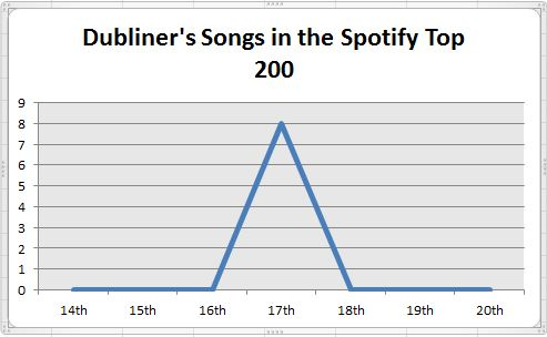 Dubliners' songs in the Spotify top 200