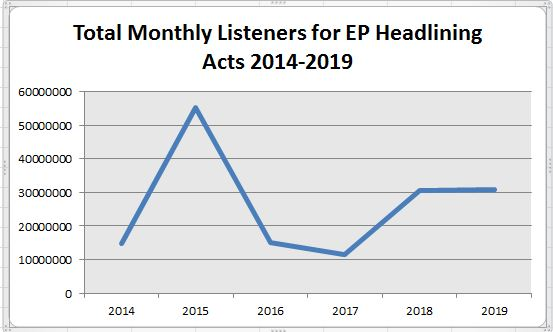 EP headlining acts Monthly Listeners