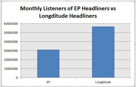 EP vs Long