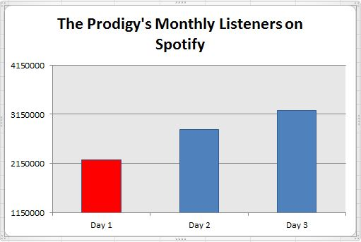 Prodigy's monthly listeners