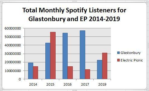 EP vs Glastonbury