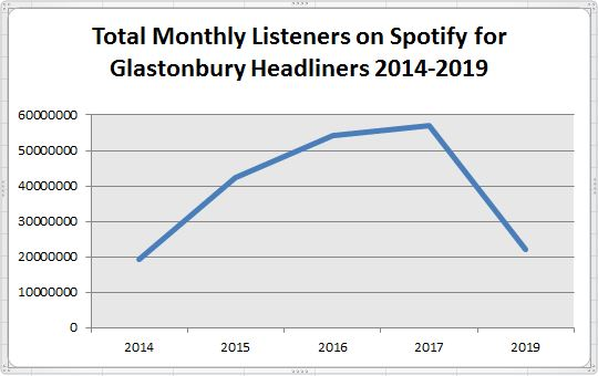 Glasto Headliner's Monthly listeners on Spotify