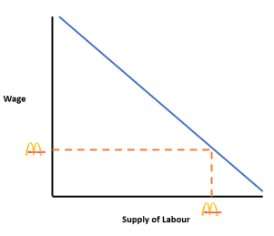 McDonalds Wage