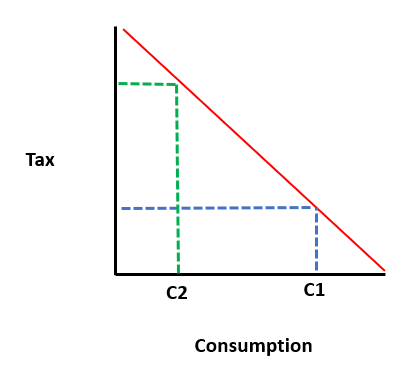 Consumption and VAT increase