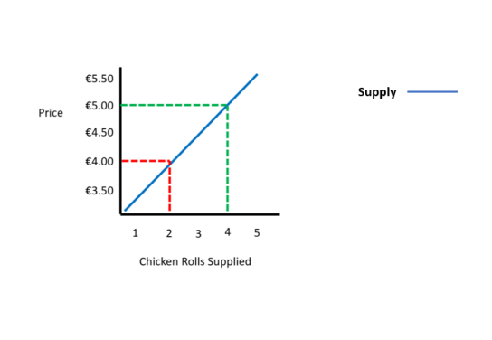 Chicken Roll Price Ceiling