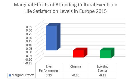 Marginal Effects of Cultural Event Attendance