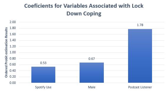 Coefficient Values