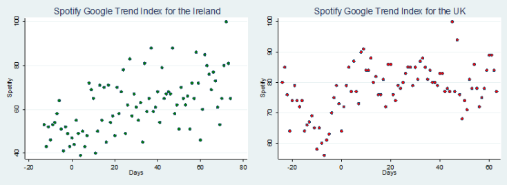 UK and Ireland Compare Scatter for Spotify
