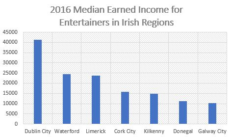 2016 Regional Income Variation Entertainers